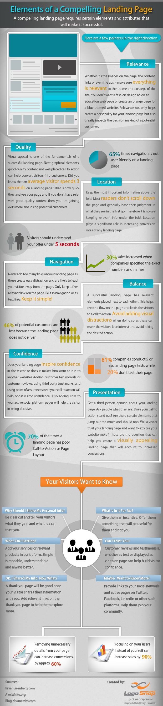 strengths and weaknesses of a landing page elements of a good landing page